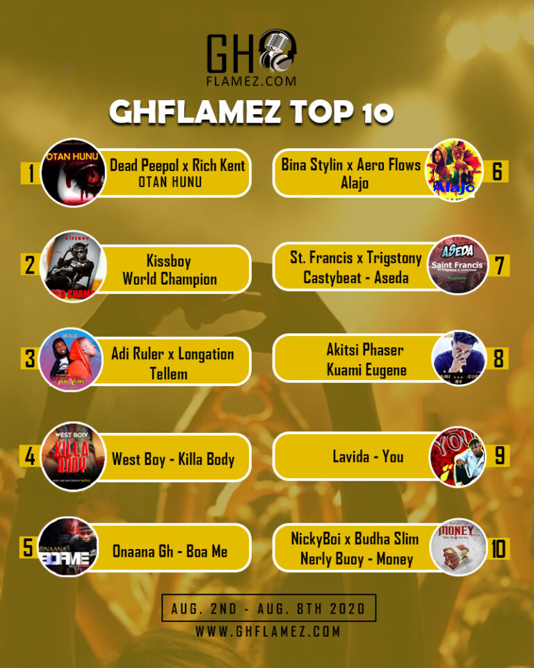 GhFlamez Top 10 Weekly Chart (8th August, 2020)
